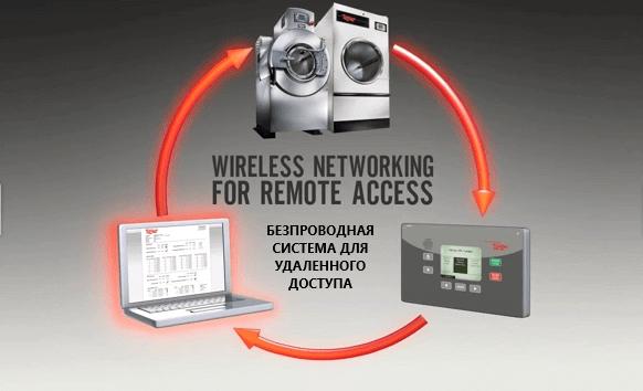 UNILINC. Уникальная система контроля unilinc wireless networking