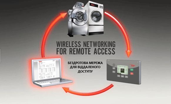 UNILINC. Унікальна система контролю unilinc wireless networking uk